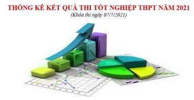 Tổng hợp thống kê kết quả thi Tốt nghiệp THPT năm 2021