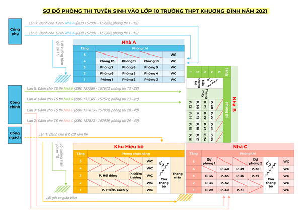 Sơ đồ phân luồng tại Điểm thi trường THPT Khương Đình, phân ca thời gian phụ huynh đưa đón học sinh, cách sắp xếp vị trí thí sinh trong phòng thi kỳ thi tuyển sinh vào lớp 10 THPT năm học 2021 - 2022