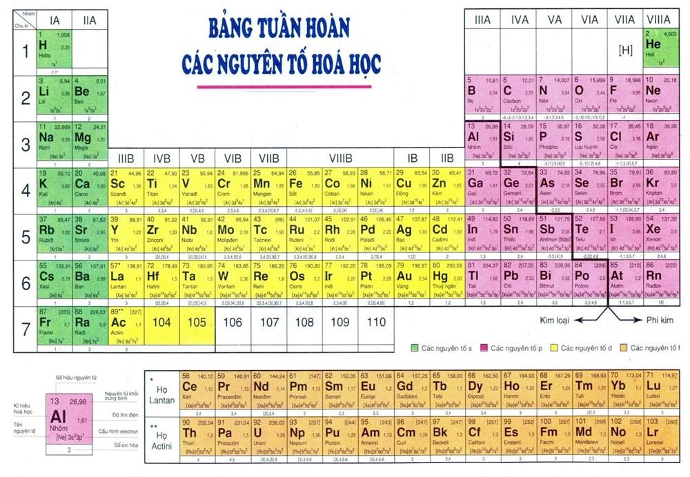 """<a href=""""/hoat-dong-chuyen-mon/cac-cong-cu-tuong-tac-truc-tuyen-voi-bang-tuan-hoan/ct/1400/9164"""">Các công cụ tương tác trực tuyến với bảng tuần<span class=bacham>...</span></a>"""