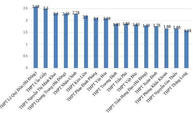 Thống kê số lượng học sinh thi tuyển vào lớp 10 THPT năm học 2021 - 2022